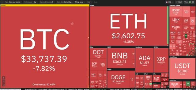 """Giá Bitcoin hôm nay ngày 8/6: Cựu Tổng thống Mỹ Donald Trump miêu tả Bitcoin giống như một trò lừa đảo, thị trường chìm sâu trong """"bể máu"""" ảnh 1"""
