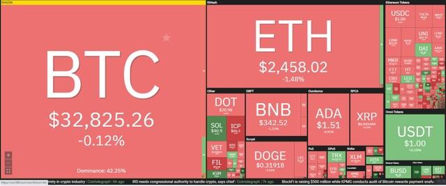 Giá Bitcoin hôm nay ngày 9/6: Berkshire Hathaway của tỷ phú Warren Buffett đầu tư vào ngân hàng có liên quan đến Bitcoin, thị trường tạm hồi phục nhẹ ảnh 1
