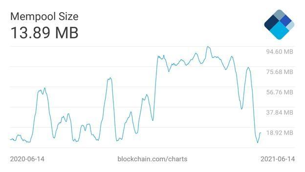 4 điều cần chú ý với Bitcoin trong tuần này ảnh 1