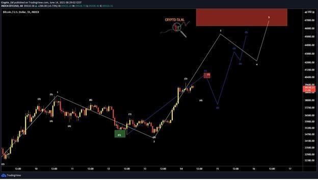 4 điều cần chú ý với Bitcoin trong tuần này ảnh 2