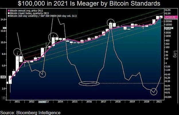 4 điều cần chú ý với Bitcoin trong tuần này ảnh 4