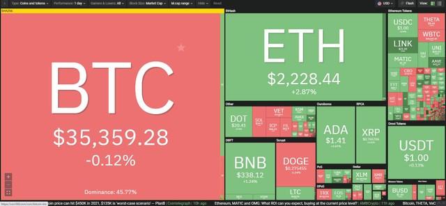 Giá Bitcoin hôm nay ngày 21/6: Các nhóm thợ khai thác ở Trung Quốc hoảng loạn thoát hàng, giá Bitcoin tiếp tục suy giảm ảnh 1