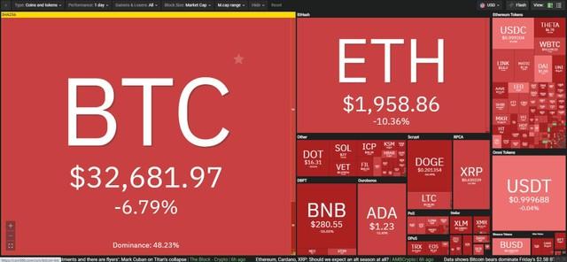 Giá Bitcoin hôm nay ngày 22/6: Ngân hàng Nông nghiệp Trung Quốc cấm các giao dịch tiền điện tử, giới đầu tư sợ hãi tột độ ảnh 1