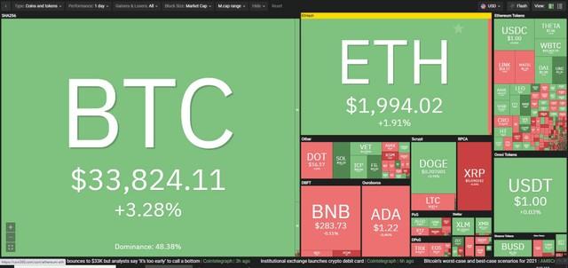 Giá Bitcoin hôm nay ngày 23/6: Bitcoin bật tăng từ 28.000 USD lên trên 33.000 USD trong vỏn vẹn 30 phút, quá khó để phán đoán xu hướng thị trường ảnh 1
