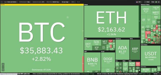 Giá Bitcoin hôm nay ngày 30/6: Niềm tin được củng cố, giá Bitcoin tiếp tục hồi phục mạnh ảnh 1