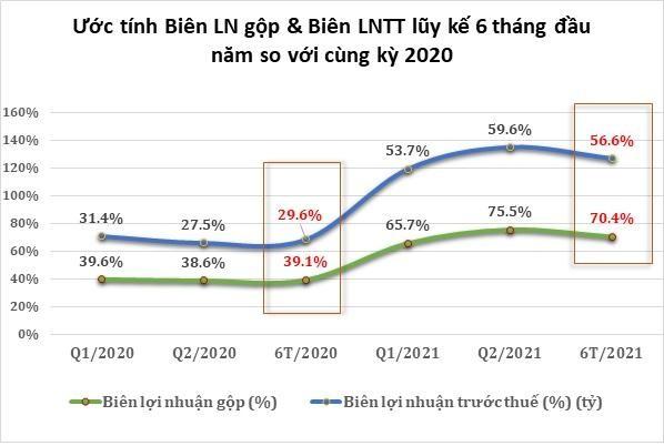 Quý II/2021, PDR ước đạt chỉ tiêu lợi nhuận tăng thêm 112% so với cùng kỳ năm trước ảnh 2