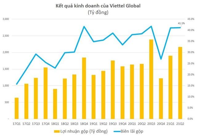 Viettel Global (VGI): Lợi nhuận trước thuế quý 2 đạt 1.194 tỷ đồng ảnh 1