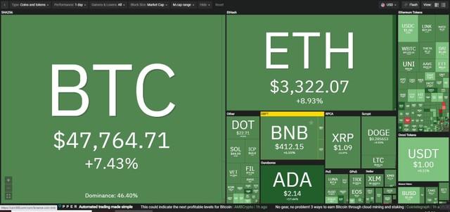 Giá Bitcoin hôm nay ngày 14/8: Bitcoin bất ngờ đột phá mốc 47.000 USD trong sự ngỡ ngàng của giới đầu tư ảnh 1