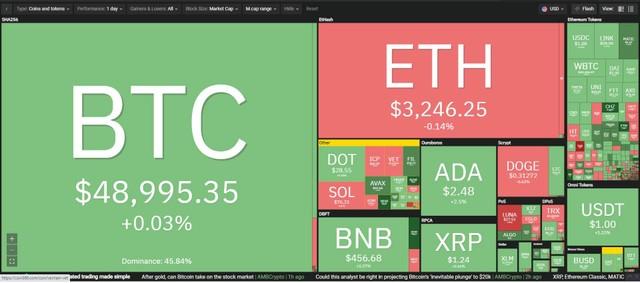 Giá Bitcoin hôm nay ngày 22/8: Tiềm năng tăng giá của Bitcoin tăng cao khi nguồn cung trên các sàn giao dịch sụt giảm mạnh ảnh 1