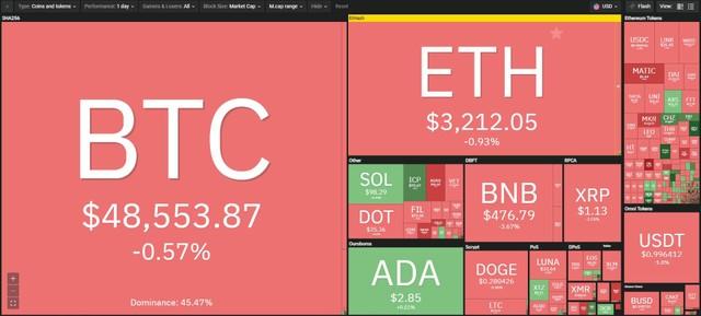 Giá Bitcoin hôm nay ngày 28/8: Niềm tin bị lung lay, giá Bitcoin quay đầu sụt giảm, đồng Solana vượt đỉnh 100 USD ảnh 1