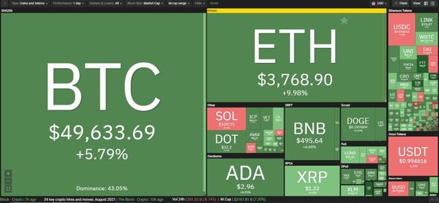 Giá Bitcoin hôm nay ngày 2/9: Đạt mức giá cao nhất trong vòng 3 tháng, đồng Ethereum truyền cảm hứng cho cả thị trường ảnh 1