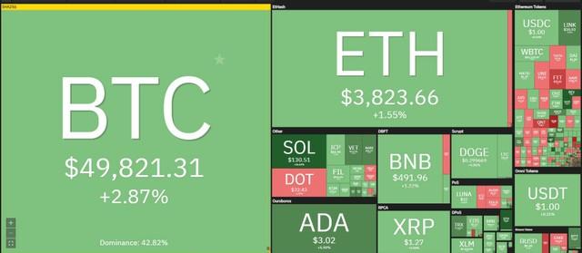 """Giá Bitcoin hôm nay ngày 3/9: Tiếp đà hưng phấn, thị trường tiền điện tử bước vào """"siêu chu kỳ"""" tăng giá? ảnh 1"""