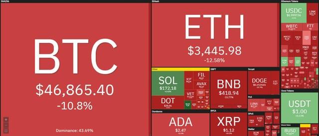 """Giá Bitcoin hôm nay ngày 8/9: Cú """"flash crash"""" thổi bay 300 tỷ USD vốn hoá của thị trường tiền ảo ảnh 1"""