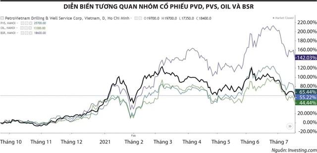 Nỗi buồn PV Drilling (PVD) ảnh 1