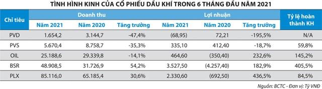 Nỗi buồn PV Drilling (PVD) ảnh 2