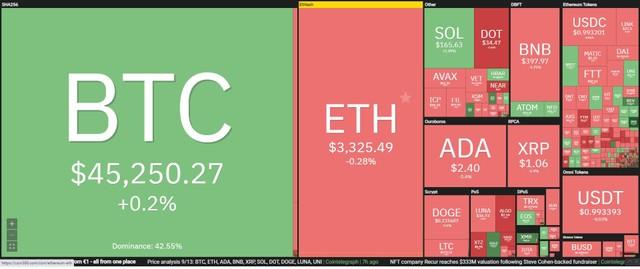 """Giá Bitcoin hôm nay ngày 14/9: Thị trường biến động """"chóng mặt"""" trước thông tin giả mạo Walmart hợp tác cùng Litecoin ảnh 1"""