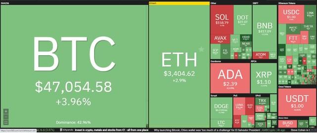 Giá Bitcoin hôm nay ngày 15/9: Bitcoin tăng mạnh trở lại bất chấp những lo ngại về pháp lý, đồng SOL bốc hơi 15% vì gặp phải sự cố hệ thống ảnh 1