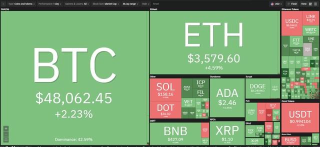 Giá Bitcoin hôm nay ngày 16/9: Bitcoin hồi phục lên trên 48.000 USD, hình thành tín hiệu Golden Cross ảnh 1