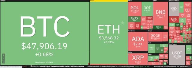 Giá Bitcoin hôm nay ngày 17/9: Nhà sáng lập Ethereum lọt vào top 100 người có tầm ảnh hưởng nhất thế giới năm 2021 ảnh 1