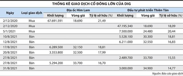 DIC Corp - Him Lam: Hợp tác chiến lược hay đứng tên giùm chủ lớn? ảnh 1