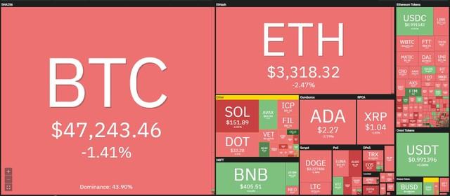Giá Bitcoin hôm nay ngày 20/9: Tin xấu bủa vây, Bitcoin mắc kẹt trong vùng 47.000 USD ảnh 1