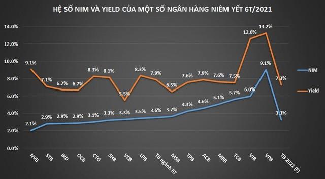 Triển vọng và tiềm năng đầu tư cổ phiếu ngân hàng giai đoạn hậu Covid ảnh 2