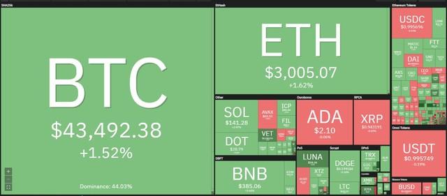 """Giá Bitcoin hôm nay ngày 1/10: Kết thúc tháng giao dịch """"không được ưa thích"""", giới chuyên gia kỳ vọng vào quý IV bùng nổ của Bitcoin ảnh 1"""