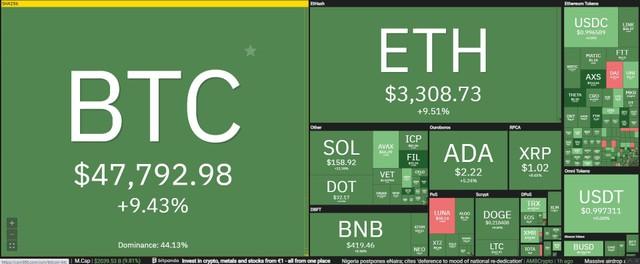 """Giá Bitcoin hôm nay ngày 2/10: Thị trường tăng trưởng đột biến trong phiên giao dịch đầu tháng, giới đầu tư hồ hởi đón chờ """"Uptober"""" ảnh 1"""