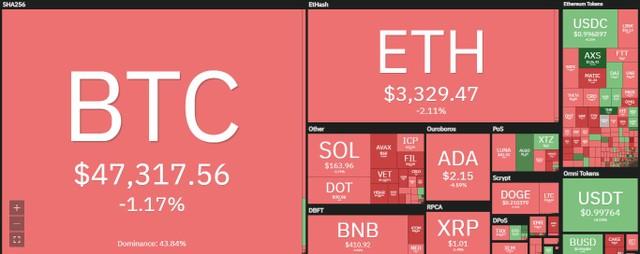 Giá Bitcoin hôm nay ngày 4/10: Bitcoin cần thêm chất xúc tác để có thể phá đinh 50.000 USD ảnh 1