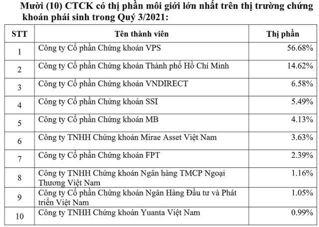 VPS giữ vững vị trí số 1 thị phần môi giới trên HNX trong quý III/2021 ảnh 2