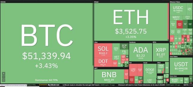 Giá Bitcoin hôm nay ngày 6/10: Chủ tịch SEC đồng ý với quan điểm sẽ không cấm tiền điện tử, giá Bitcoin bứt qua vùng 51.000 USD ảnh 1