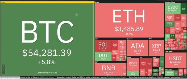 Giá Bitcoin hôm nay ngày 7/10: Bitcoin vượt mốc 55.000 USD, lấy lại tất cả lợi nhuận đã mất từ tháng 6 ảnh 1