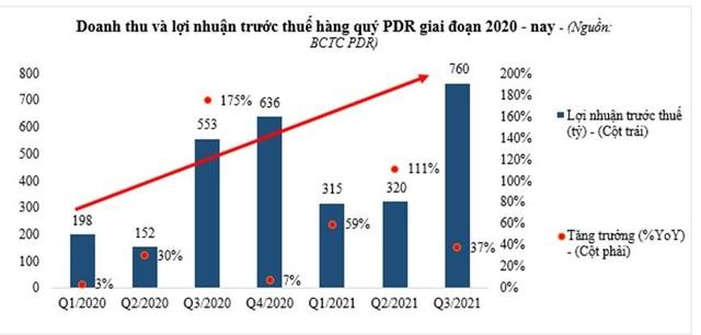 PDR dự báo hoàn thành kế hoạch cuối năm 2021 ảnh 1
