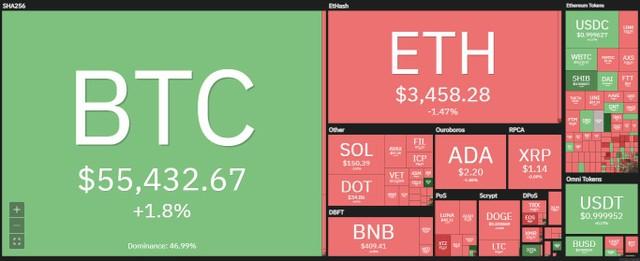 """Giá Bitcoin hôm nay ngày 11/10: Bitcoin vượt mốc 56.000 USD, nhà đầu tư bắt đầu """"tham lam"""" ảnh 1"""