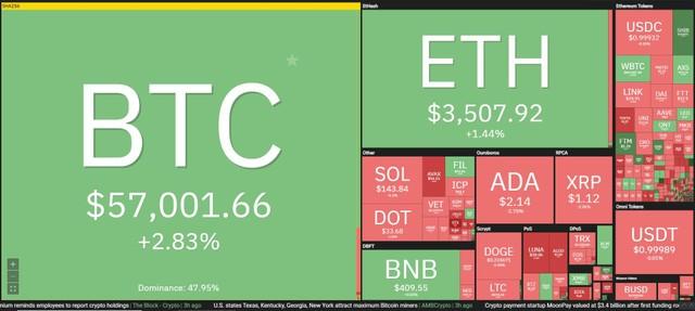 Giá Bitcoin hôm nay ngày 12/10: Bitcoin lại tiến thêm một bước đến gần mức đỉnh kỷ lục ảnh 1