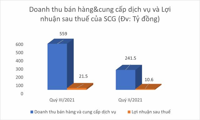 Quý III năm 2021: SCG thu về 21,5 tỷ đồng lợi nhuận sau thuế ảnh 1