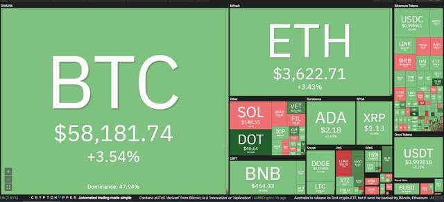 Giá Bitcoin hôm nay ngày 14/10: Vượt mốc 58.000 USD, Bitcoin chỉ còn cách đỉnh kỷ lục 10% ảnh 1