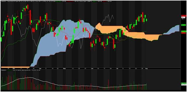 TA focus (phiên 5/8): Tận dụng nhịp điều chỉnh gia tăng tỷ trọng cổ phiếu ảnh 3