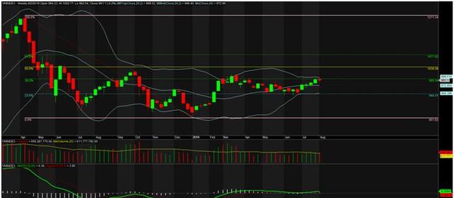 TA focus (phiên 5/8): Tận dụng nhịp điều chỉnh gia tăng tỷ trọng cổ phiếu ảnh 1
