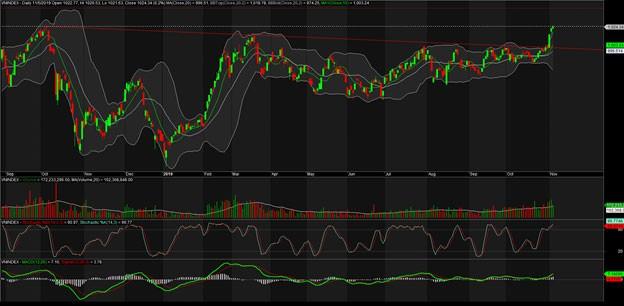 TA focus (phiên 6/11): Cơ hội trading vẫn còn, quan sát PLX ảnh 1