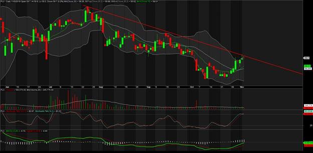 TA focus (phiên 6/11): Cơ hội trading vẫn còn, quan sát PLX ảnh 2