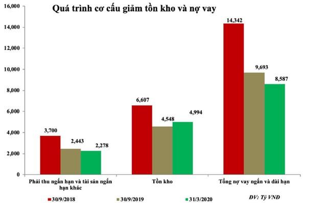 Hoa Sen (HSG) tái cấu trúc thành công, giá cổ phiếu tăng vượt đỉnh 1 năm ảnh 1