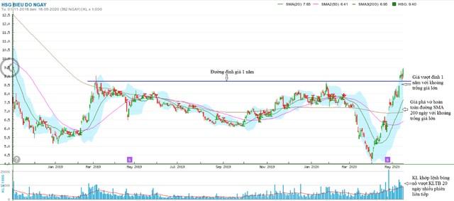 Hoa Sen (HSG) tái cấu trúc thành công, giá cổ phiếu tăng vượt đỉnh 1 năm ảnh 4