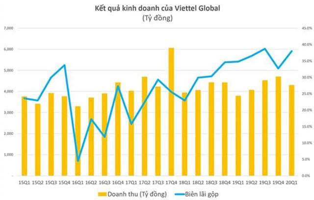 Lợi nhuận trước thuế quý I/2020 của Viettel Global (VGI) tăng 600% nhờ thị trường Đông Nam Á ảnh 1