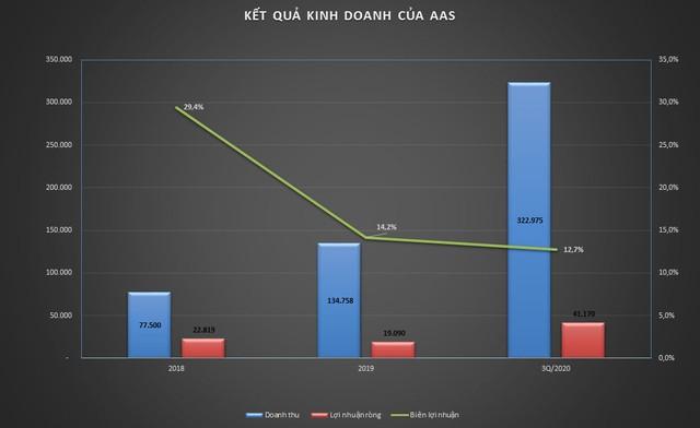 Smart Invest (AAS): Doanh thu quý III/2020 tăng 18,2 lần so với cùng kỳ ảnh 1