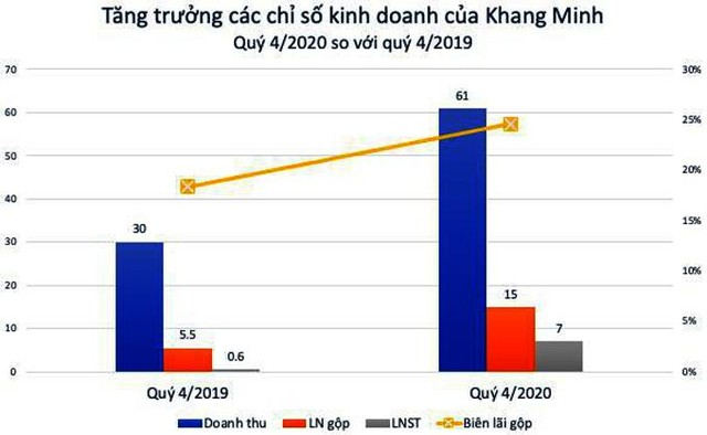 Khang Minh Group (GKM): Kỳ vọng lớn từ dòng đá ốp lát cao cấp thạch anh ảnh 1