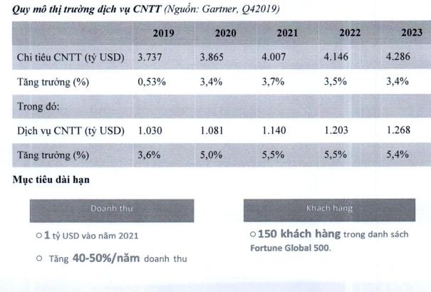 Khối Công nghệ vẫn là động lực trong kế hoạch tăng trưởng năm 2020 của FPT ảnh 1