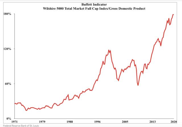 Chỉ báo chứng khoán của Warren Buffett ở mức cao nhất thời đại, báo hiệu cho một cú sụp đổ ảnh 1