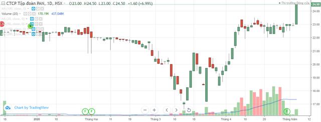 Tập đoàn PAN chỉ mua chưa tới 34,4% cổ phiếu quỹ đăng ký ảnh 1