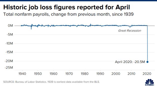 Tại sao chứng khoán vẫn tăng dù dữ liệu thất nghiệp cao kỷ lục? ảnh 1